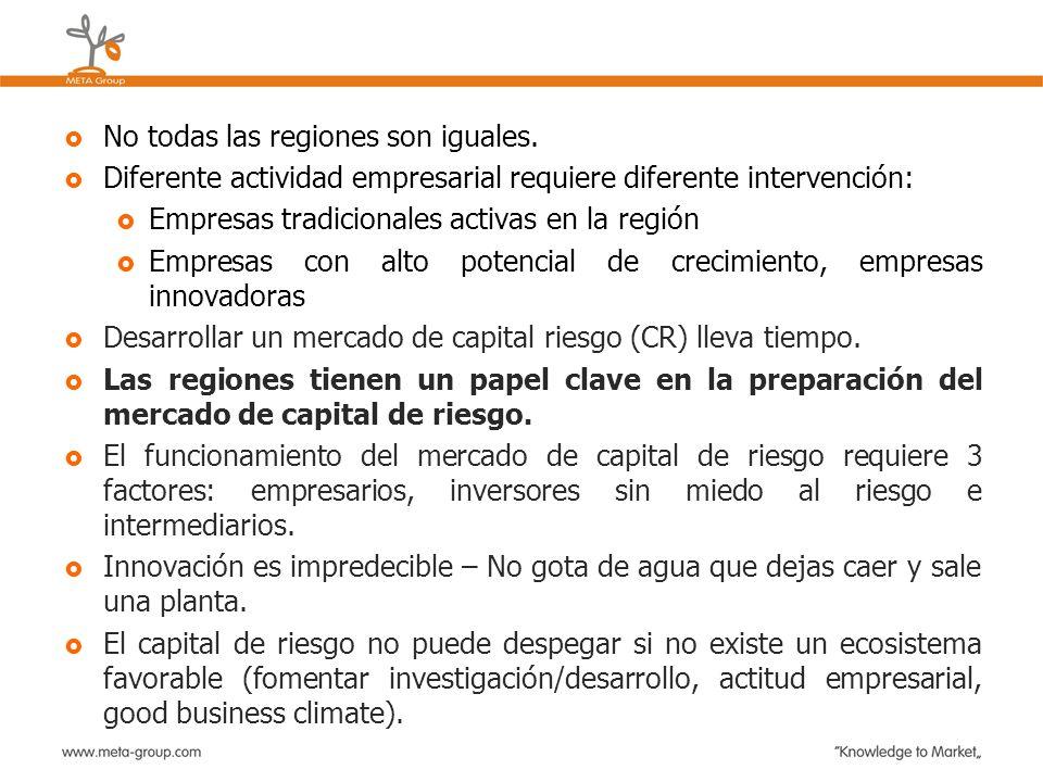No todas las regiones son iguales. Diferente actividad empresarial requiere diferente intervención: Empresas tradicionales activas en la región Empres