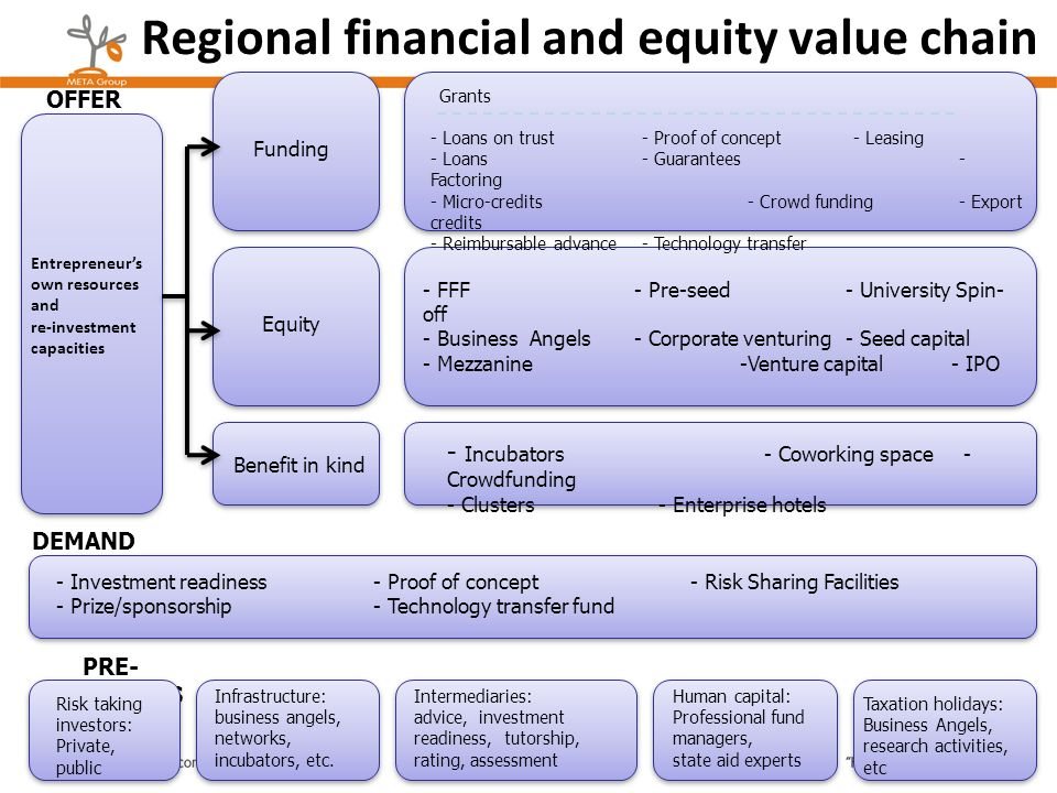 Regional financial and equity value chain Entrepreneurs own resources and re-investment capacities Funding Equity Benefit in kind - Incubators- Cowork