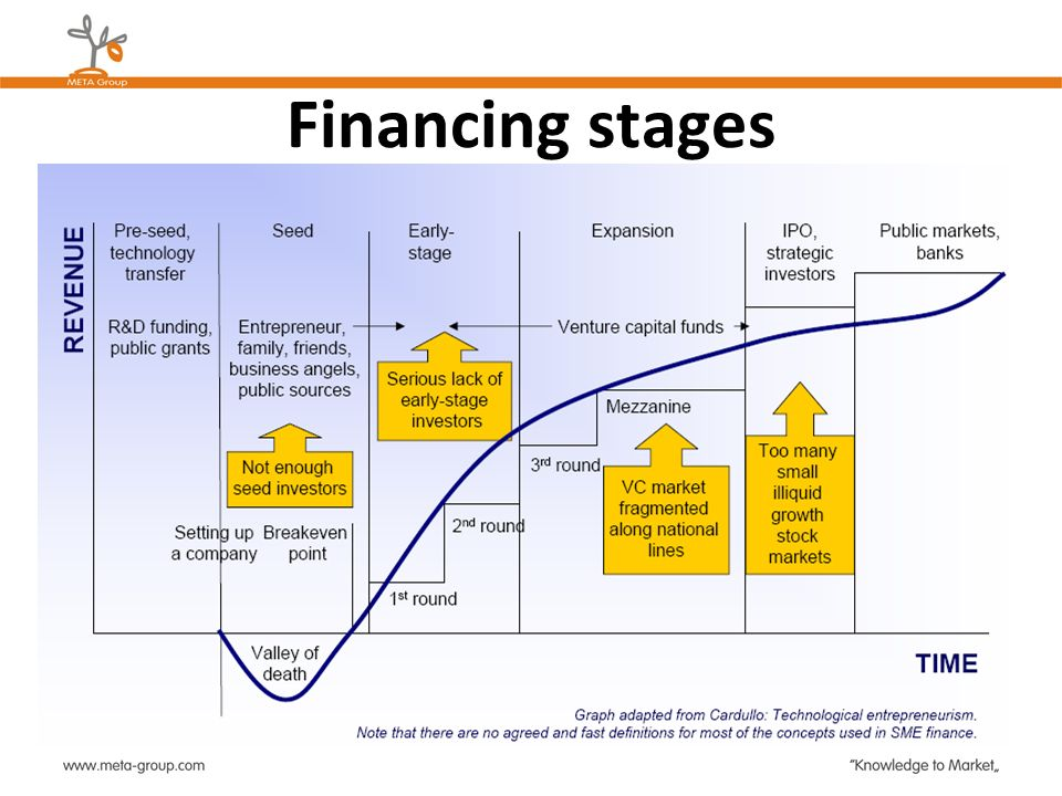 Financing stages