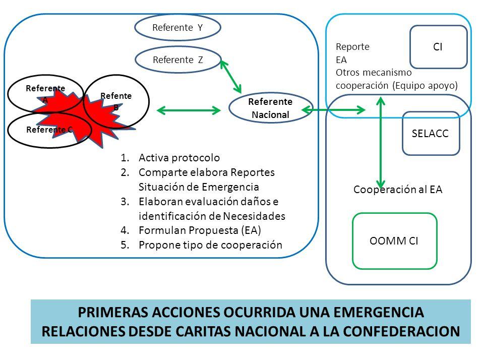 Referente Nacional Refente B Referente C Referente A 1.Activa protocolo 2.Comparte elabora Reportes Situación de Emergencia 3.Elaboran evaluación daño
