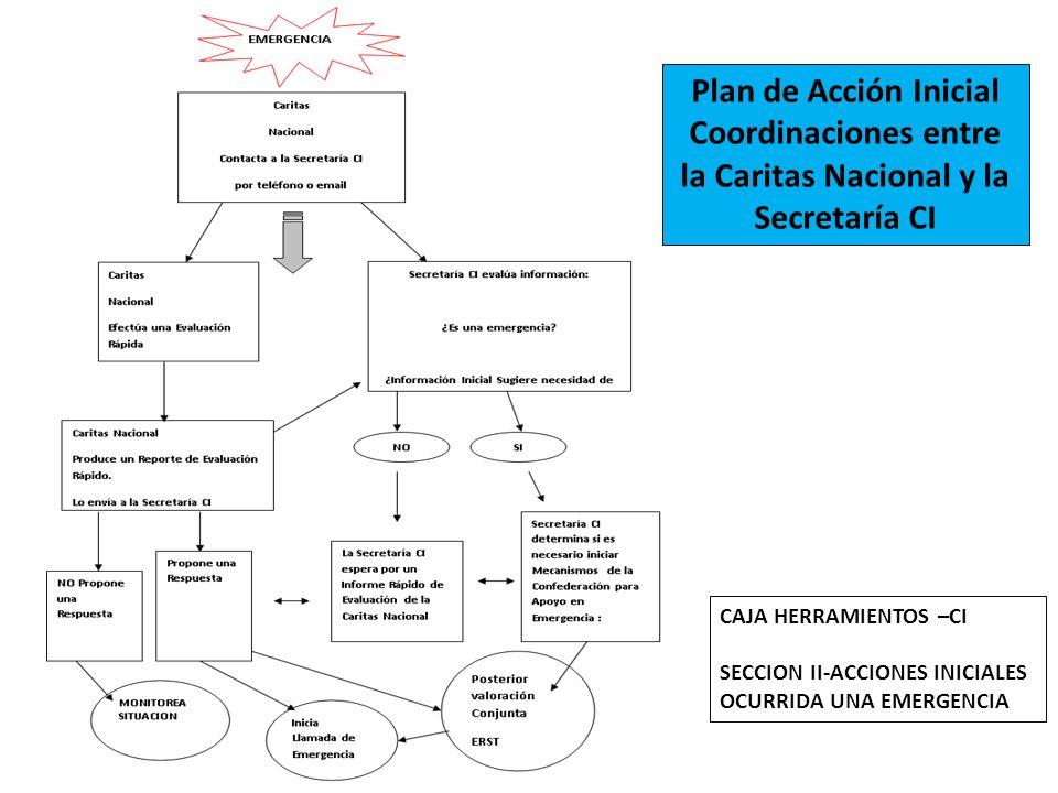 Plan de Acción Inicial Coordinaciones entre la Caritas Nacional y la Secretaría CI CAJA HERRAMIENTOS –CI SECCION II-ACCIONES INICIALES OCURRIDA UNA EM
