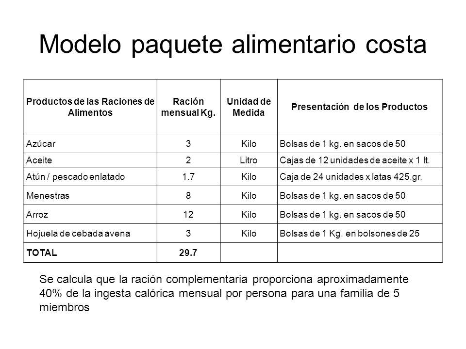 Modelo paquete alimentario costa Productos de las Raciones de Alimentos Ración mensual Kg. Unidad de Medida Presentación de los Productos Azúcar3KiloB