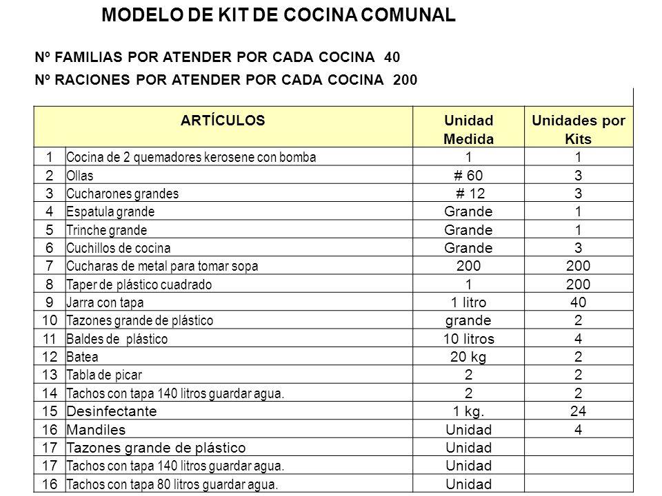 MODELO DE KIT DE COCINA COMUNAL Nº FAMILIAS POR ATENDER POR CADA COCINA 40 Nº RACIONES POR ATENDER POR CADA COCINA 200 ARTÍCULOSUnidadUnidades por Med