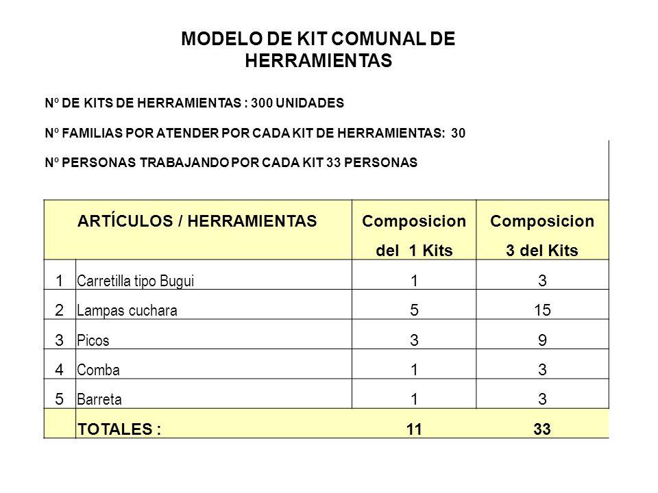 Nº DE KITS DE HERRAMIENTAS : 300 UNIDADES Nº FAMILIAS POR ATENDER POR CADA KIT DE HERRAMIENTAS: 30 Nº PERSONAS TRABAJANDO POR CADA KIT 33 PERSONAS ART
