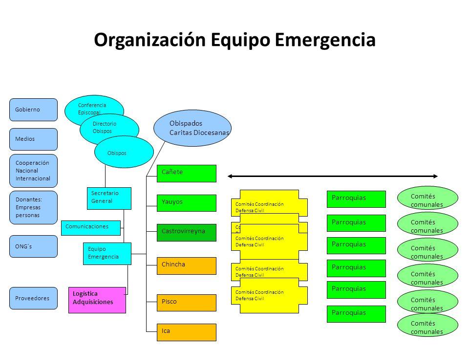 Organización Equipo Emergencia Ica Parroquias Comités comunales Comités Coordinación Defensa Civil Comités Coordinación Defensa Civil Comités Coordina