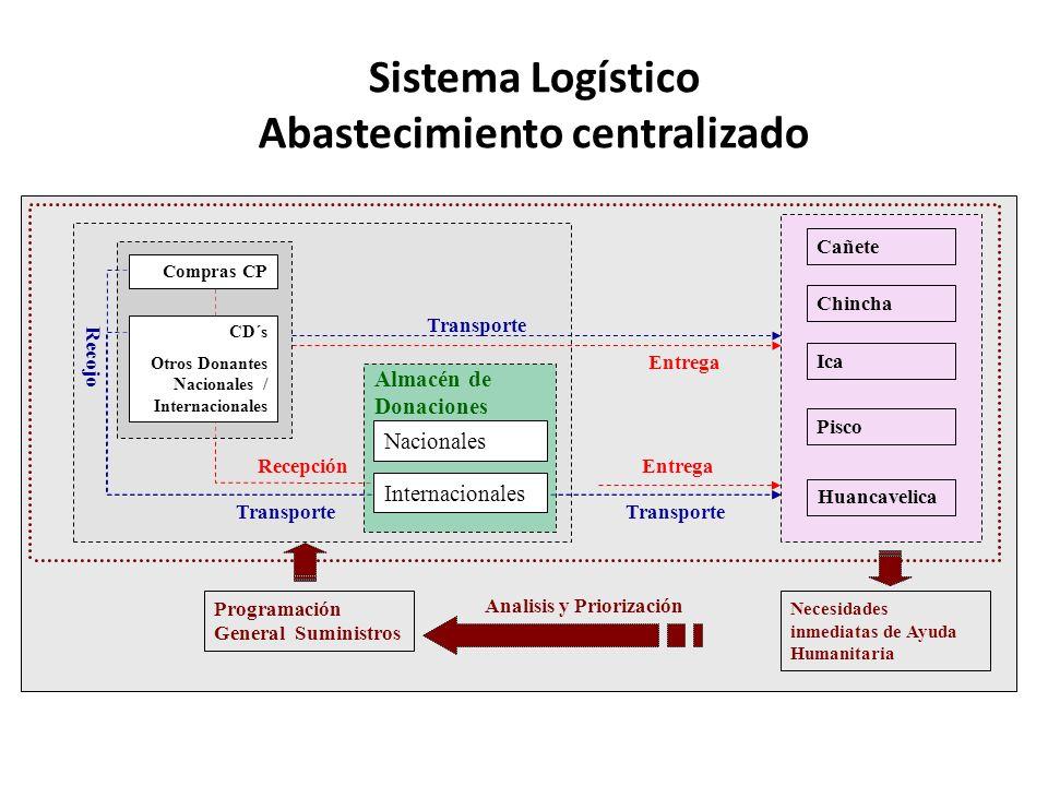 Sistema Logístico Abastecimiento centralizado EntregaRecepción Transporte Recojo Programación General Suministros Necesidades inmediatas de Ayuda Huma