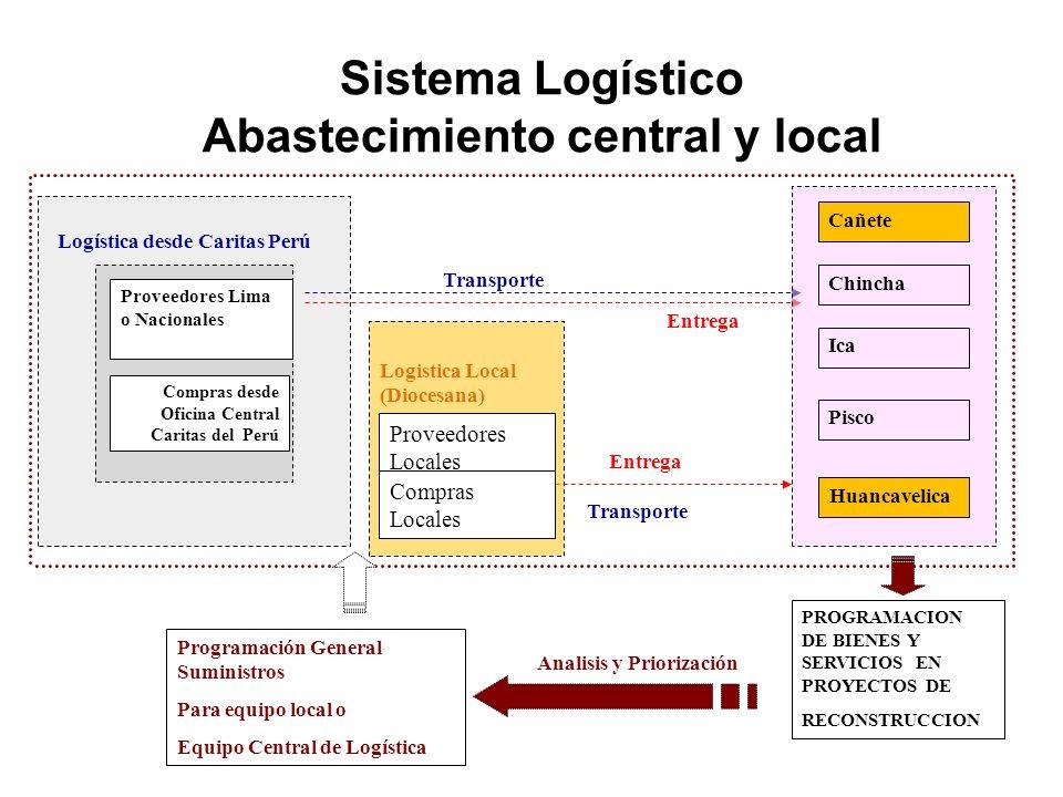 Sistema Logístico Abastecimiento central y local Entrega Transporte Logística desde Caritas Perú Programación General Suministros Para equipo local o