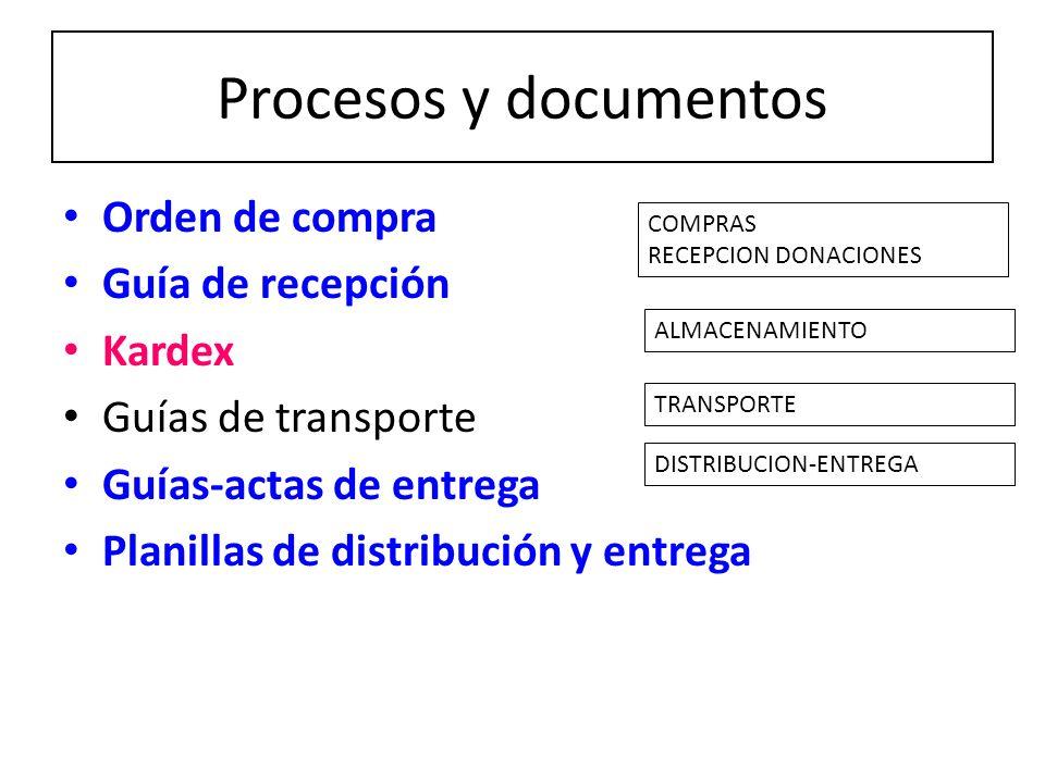Procesos y documentos Orden de compra Guía de recepción Kardex Guías de transporte Guías-actas de entrega Planillas de distribución y entrega COMPRAS