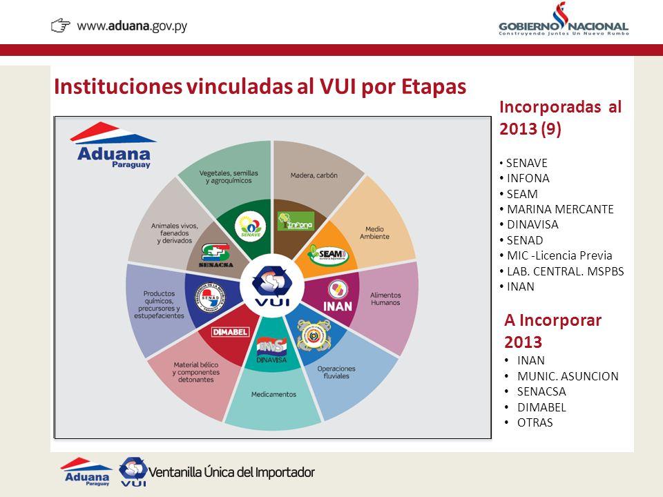 Instituciones vinculadas al VUI por Etapas Incorporadas al 2013 (9) SENAVE INFONA SEAM MARINA MERCANTE DINAVISA SENAD MIC -Licencia Previa LAB. CENTRA