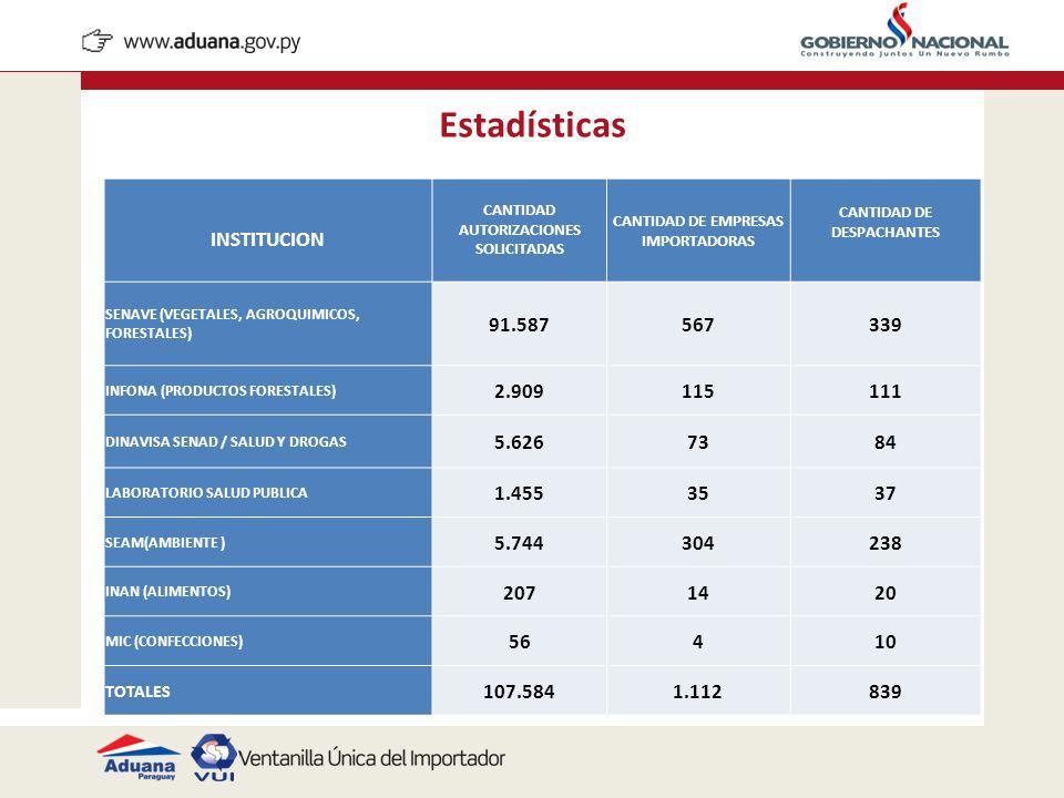 Estadísticas INSTITUCION CANTIDAD AUTORIZACIONES SOLICITADAS CANTIDAD DE EMPRESAS IMPORTADORAS CANTIDAD DE DESPACHANTES SENAVE (VEGETALES, AGROQUIMICO