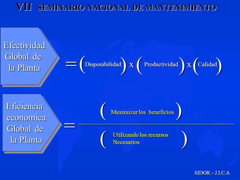 VII SEMINARIO NACIONAL DE MANTENIMIENTO SIDOR - J.I.C.A Efectividad Global de la Planta Efectividad Global de la Planta =( ) Disponibilidad ) Producti