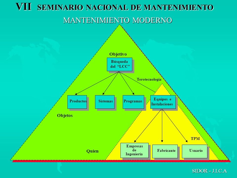 VII SEMINARIO NACIONAL DE MANTENIMIENTO SIDOR - J.I.C.A Objetivo Terotecnologia Productos Sistemas Quien Empresas de Ingeniería Empresas de Ingeniería