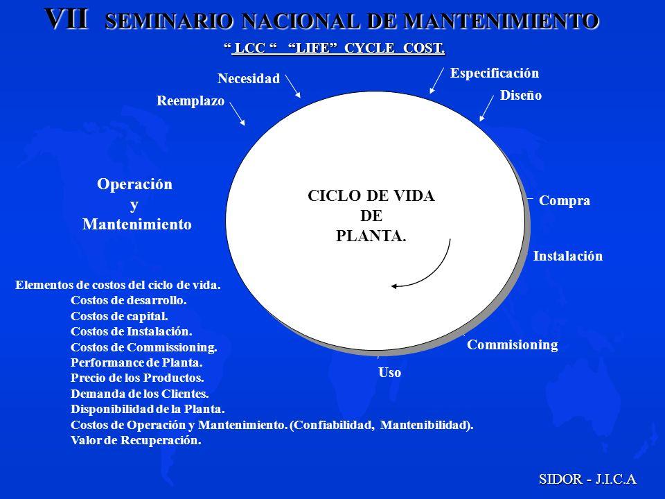 VII SEMINARIO NACIONAL DE MANTENIMIENTO SIDOR - J.I.C.A LCC LIFE CYCLE COST. LCC LIFE CYCLE COST. Especificación Necesidad Compra Instalación Commisio