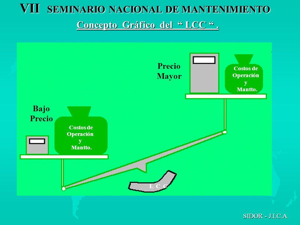 VII SEMINARIO NACIONAL DE MANTENIMIENTO SIDOR - J.I.C.A Concepto Gráfico del LCC. Precio Mayor Bajo Precio Costos de Operación y Mantto. Costos de Ope