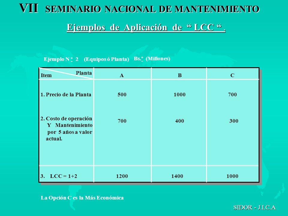 VII SEMINARIO NACIONAL DE MANTENIMIENTO SIDOR - J.I.C.A Planta Item A B C 1. Precio de la Planta 2. Costo de operación Y Mantenimiento por 5 años a va