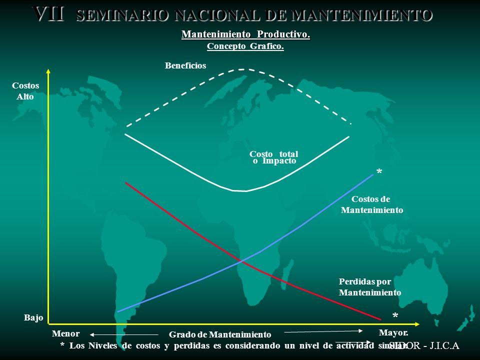 VII SEMINARIO NACIONAL DE MANTENIMIENTO SIDOR - J.I.C.A Mantenimiento Productivo. Concepto Grafico. * Los Niveles de costos y perdidas es considerando