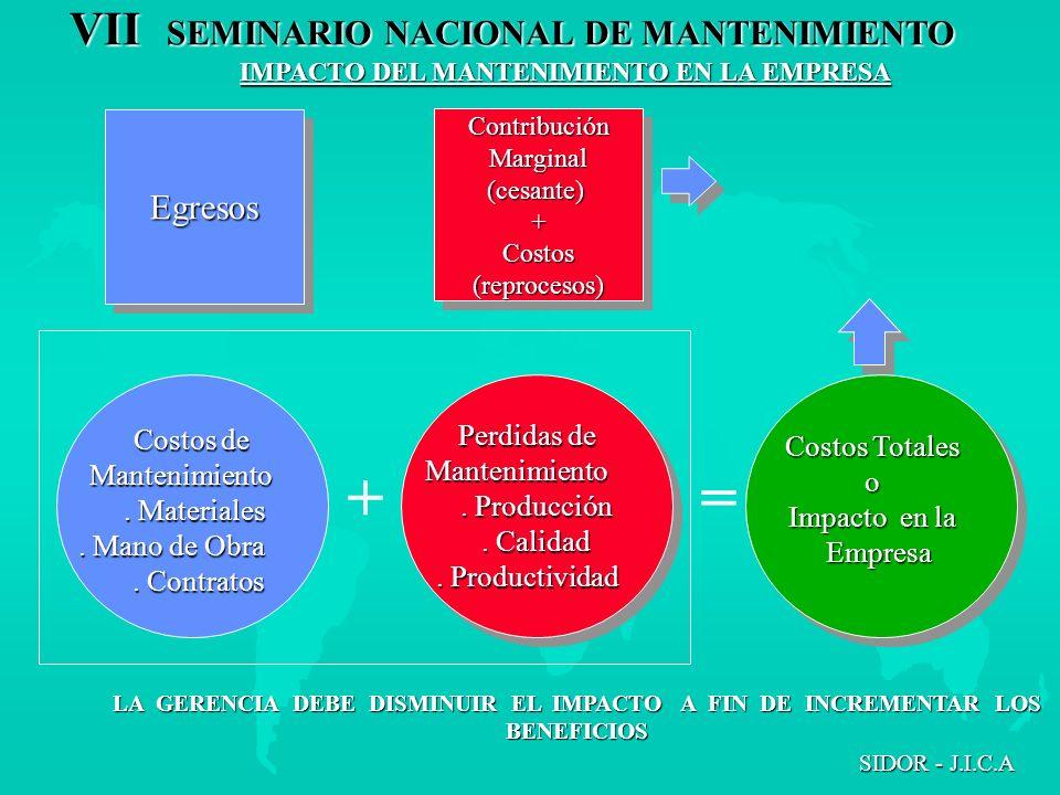 VII SEMINARIO NACIONAL DE MANTENIMIENTO SIDOR - J.I.C.A IMPACTO DEL MANTENIMIENTO EN LA EMPRESA =+ Costos de Costos de Mantenimiento Mantenimiento. Ma