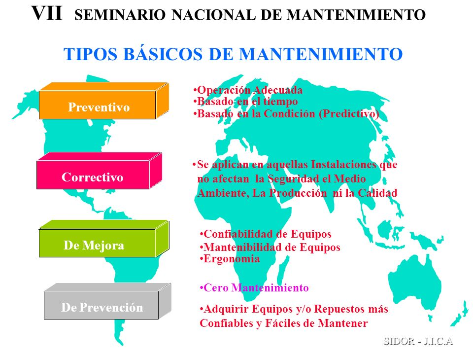 VII SEMINARIO NACIONAL DE MANTENIMIENTO SIDOR - J.I.C.A TIPOS BÁSICOS DE MANTENIMIENTO De Mejora PreventivoCorrectivo De Prevención Operación Adecuada
