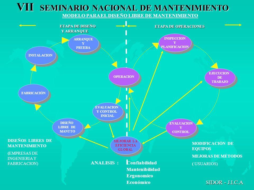 VII SEMINARIO NACIONAL DE MANTENIMIENTO SIDOR - J.I.C.A ETAPA DE DISEÑO Y ARRANQUE Y ARRANQUE INSTALACION ARRANQUE Y PRUEBA ARRANQUE Y PRUEBA OPERACIO
