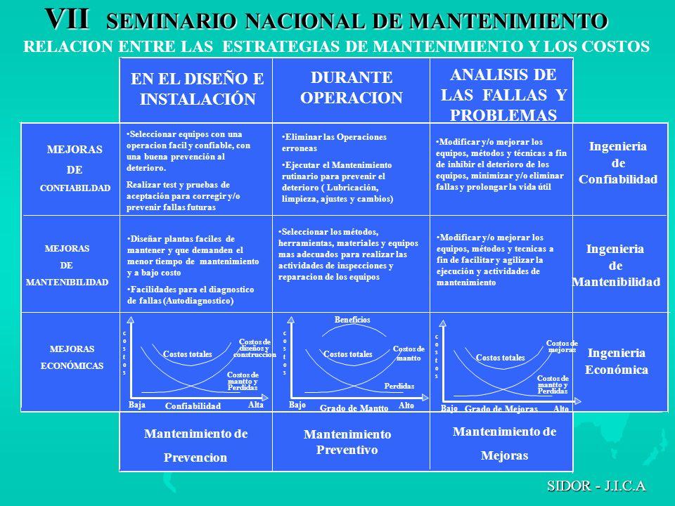VII SEMINARIO NACIONAL DE MANTENIMIENTO SIDOR - J.I.C.A RELACION ENTRE LAS ESTRATEGIAS DE MANTENIMIENTO Y LOS COSTOS Seleccionar equipos con una opera