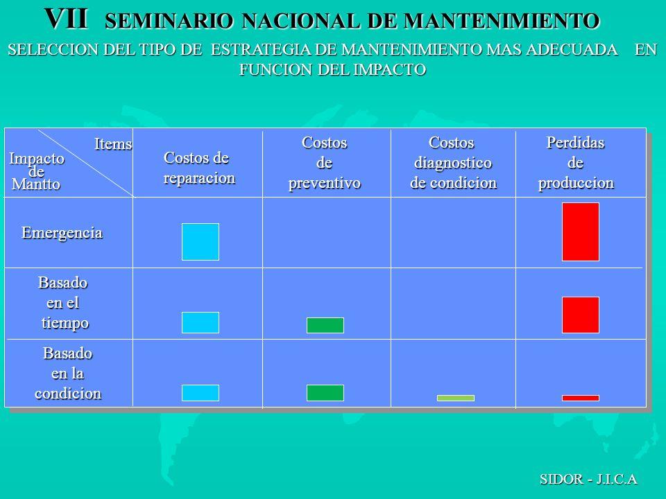 VII SEMINARIO NACIONAL DE MANTENIMIENTO SIDOR - J.I.C.A ImpactodeMantto Items Costos de reparacion CostosdepreventivoCostosdiagnostico de condicion Pe