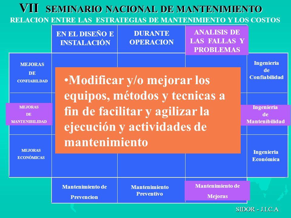 VII SEMINARIO NACIONAL DE MANTENIMIENTO SIDOR - J.I.C.A RELACION ENTRE LAS ESTRATEGIAS DE MANTENIMIENTO Y LOS COSTOS EN EL DISEÑO E INSTALACIÓN DURANT