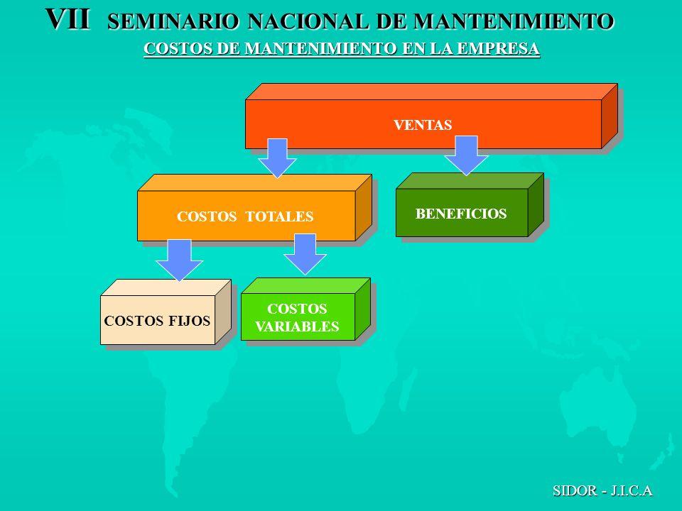 VII SEMINARIO NACIONAL DE MANTENIMIENTO SIDOR - J.I.C.A VENTAS BENEFICIOS COSTOS VARIABLES COSTOS VARIABLES COSTOS FIJOS COSTOS TOTALES COSTOS DE MANT