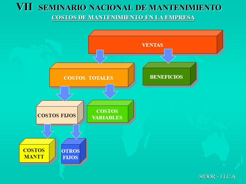 VII SEMINARIO NACIONAL DE MANTENIMIENTO SIDOR - J.I.C.A VENTAS BENEFICIOS COSTOS VARIABLES COSTOS VARIABLES COSTOS FIJOS COSTOS TOTALES COSTOS MANTT C