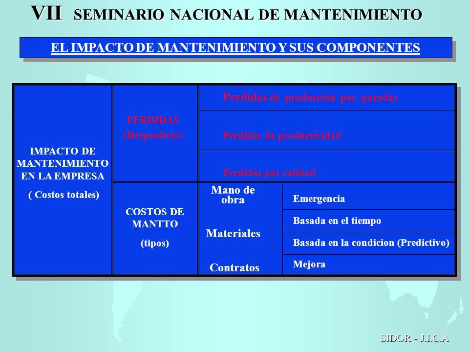 VII SEMINARIO NACIONAL DE MANTENIMIENTO SIDOR - J.I.C.A EL IMPACTO DE MANTENIMIENTO Y SUS COMPONENTES IMPACTO DE MANTENIMIENTO EN LA EMPRESA ( Costos