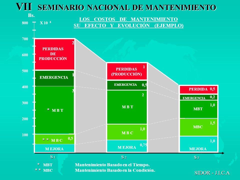 VII SEMINARIO NACIONAL DE MANTENIMIENTO SIDOR - J.I.C.A LOS COSTOS DE MANTENIMIENTO SU EFECTO Y EVOLUCIÓN (EJEMPLO) 800 700 600 500 400 300 200 100 X