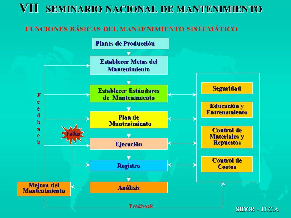 VII SEMINARIO NACIONAL DE MANTENIMIENTO SIDOR - J.I.C.A FUNCIONES BÁSICAS DEL MANTENIMIENTO SISTEMÁTICO Planes de Producción Establecer Metas del Mant