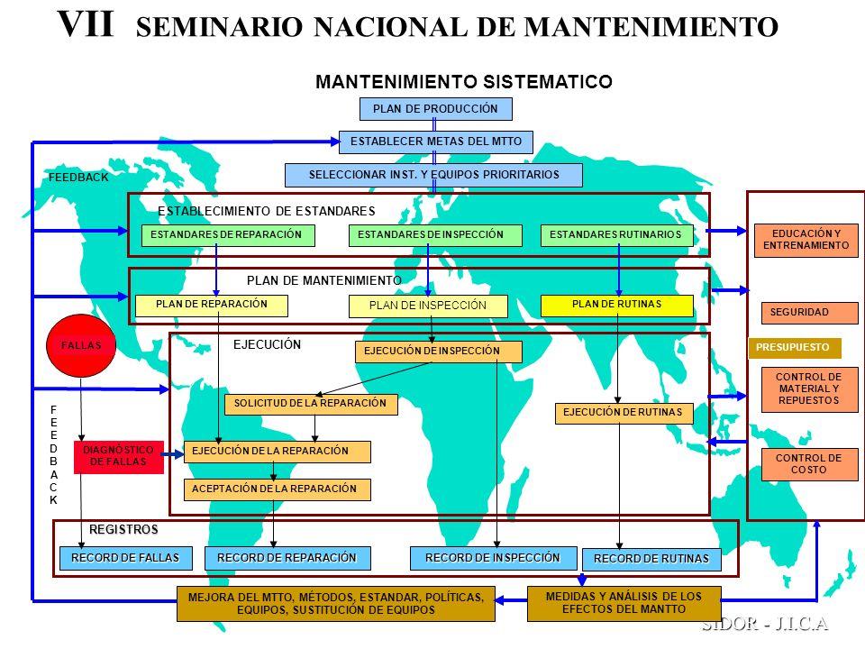 VII SEMINARIO NACIONAL DE MANTENIMIENTO SIDOR - J.I.C.A MANTENIMIENTO SISTEMATICO PLAN DE PRODUCCIÓN ESTABLECER METAS DEL MTTO ACEPTACIÓN DE LA REPARA