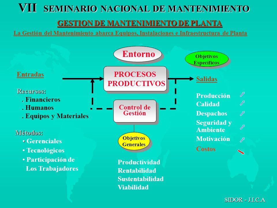 VII SEMINARIO NACIONAL DE MANTENIMIENTO SIDOR - J.I.C.A ImpactodeMantto Items Costos de reparacion CostosdepreventivoCostosdiagnostico de condicion Perdidasdeproduccion Emergencia Basado en el tiempo tiempo Basado en la condicion SELECCION DEL TIPO DE ESTRATEGIA DE MANTENIMIENTO MAS ADECUADA EN FUNCION DEL IMPACTO