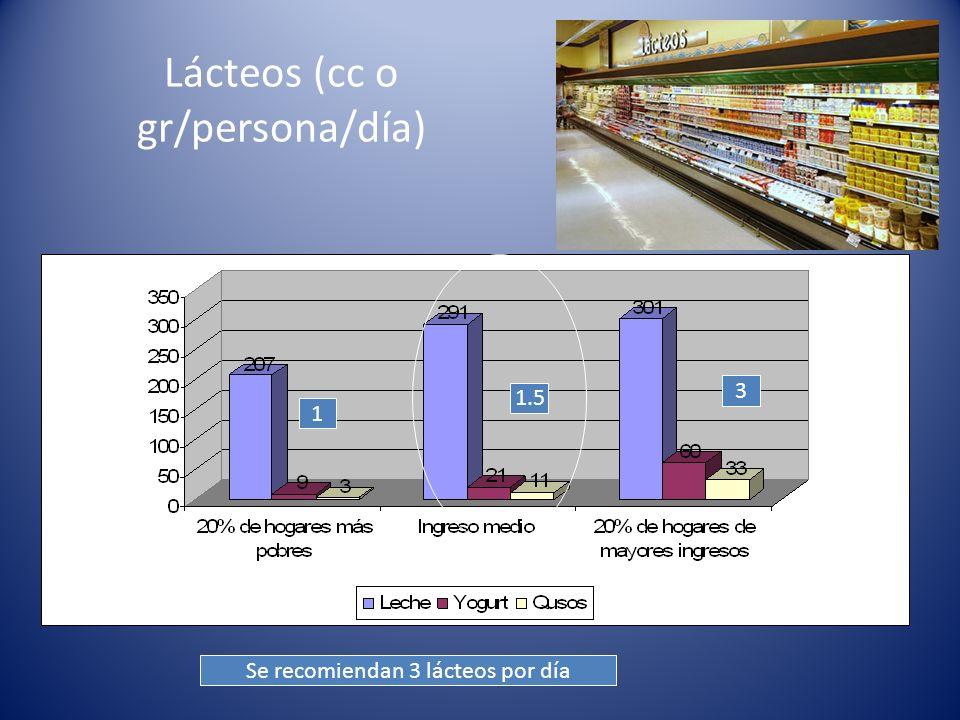Leche (cc /persona/día)