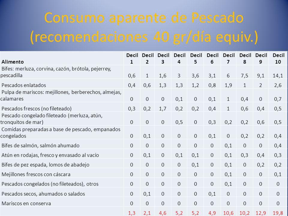 Consumo aparente de Pescado (recomendaciones 40 gr/día equiv.) Alimento Decil 1 Decil 2 Decil 3 Decil 4 Decil 5 Decil 6 Decil 7 Decil 8 Decil 9 Decil