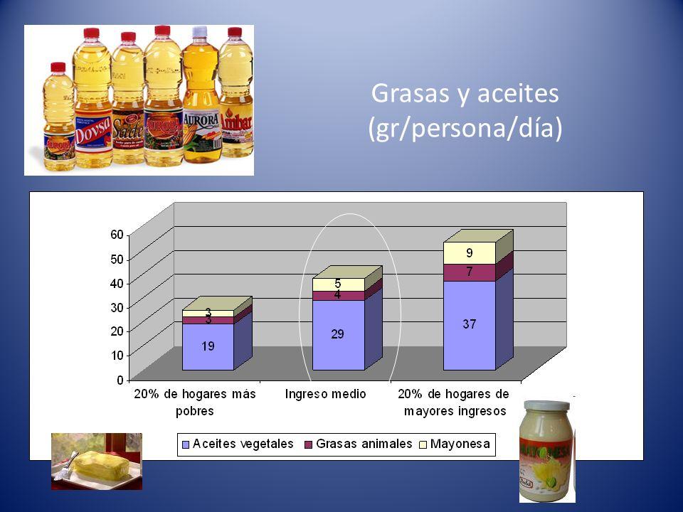 Grasas y aceites (gr/persona/día)