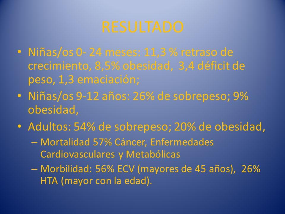 RESULTADO Niñas/os 0- 24 meses: 11,3 % retraso de crecimiento, 8,5% obesidad, 3,4 déficit de peso, 1,3 emaciación; Niñas/os 9-12 años: 26% de sobrepes