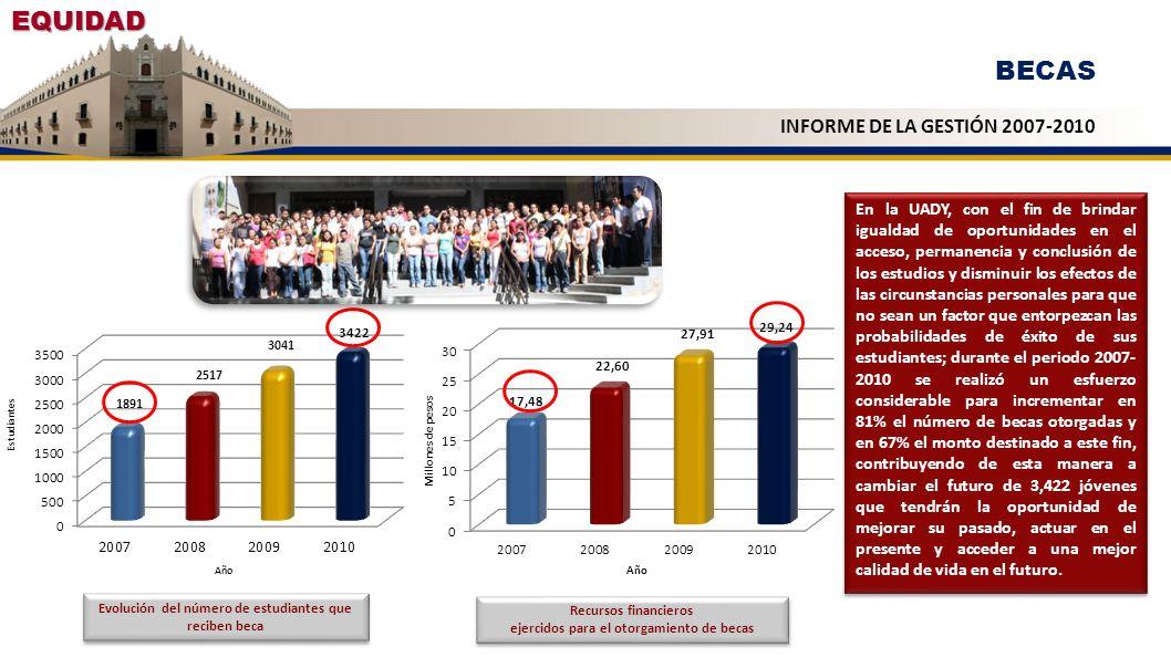 EQUIDAD Evolución del número de estudiantes que reciben beca INFORME DE LA GESTIÓN 2007-2010 En la UADY, con el fin de brindar igualdad de oportunidad