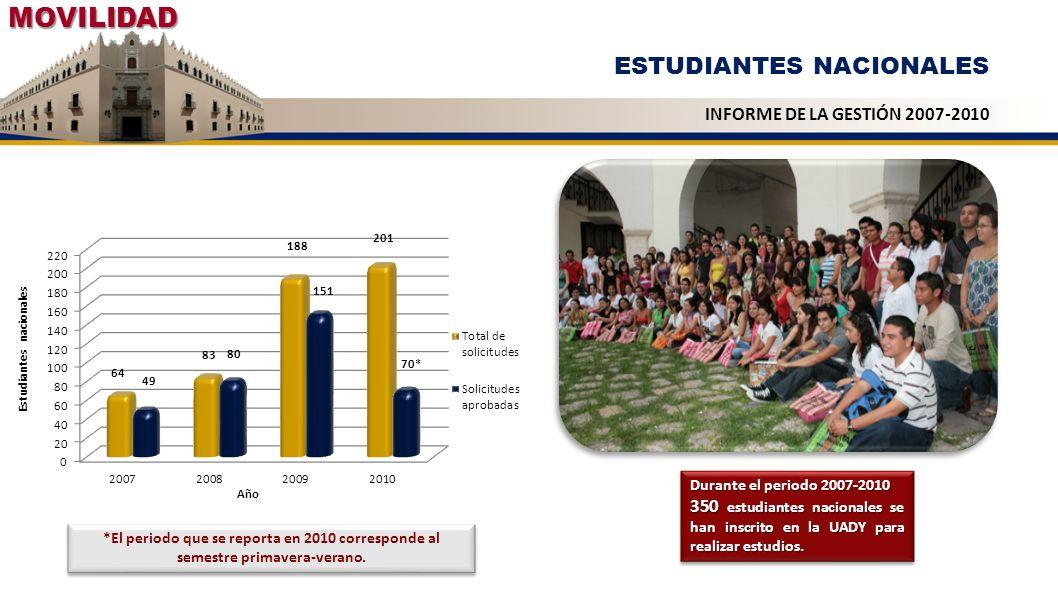 MOVILIDAD ESTUDIANTES NACIONALES INFORME DE LA GESTIÓN 2007-2010 *El periodo que se reporta en 2010 corresponde al semestre primavera-verano. Durante