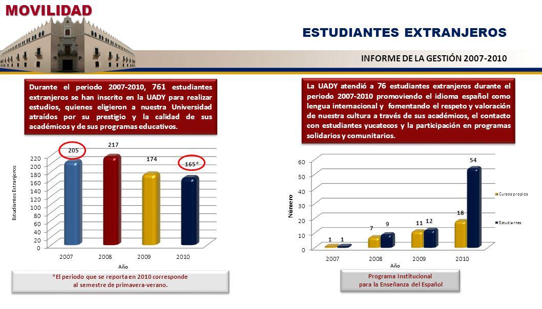 Durante el periodo 2007-2010, 761 estudiantes extranjeros se han inscrito en la UADY para realizar estudios, quienes eligieron a nuestra Universidad a