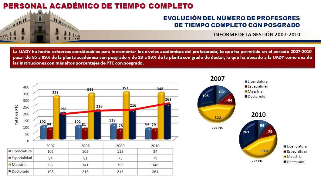 PERSONAL ACADÉMICO DE TIEMPO COMPLETO EVOLUCIÓN DEL NÚMERO DE PROFESORES DE TIEMPO COMPLETO CON DOCTORADO INFORME DE LA GESTIÓN 2007-2010 En el periodo 2007-2010 la UADY ha incrementado en 33% el número de doctores de su planta académica, quienes son el soporte de los programas posgrado, colocando el conocimiento como la fuente fundamental de la acumulación de capitales.