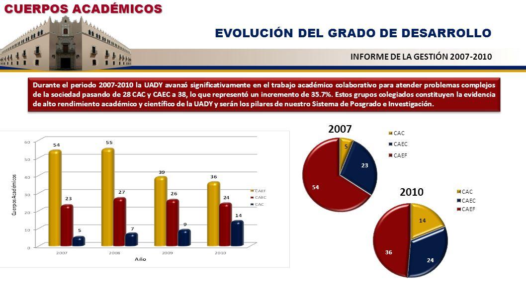 CUERPOS ACADÉMICOS EVOLUCIÓN DEL GRADO DE DESARROLLO INFORME DE LA GESTIÓN 2007-2010 Durante el periodo 2007-2010 la UADY avanzó significativamente en
