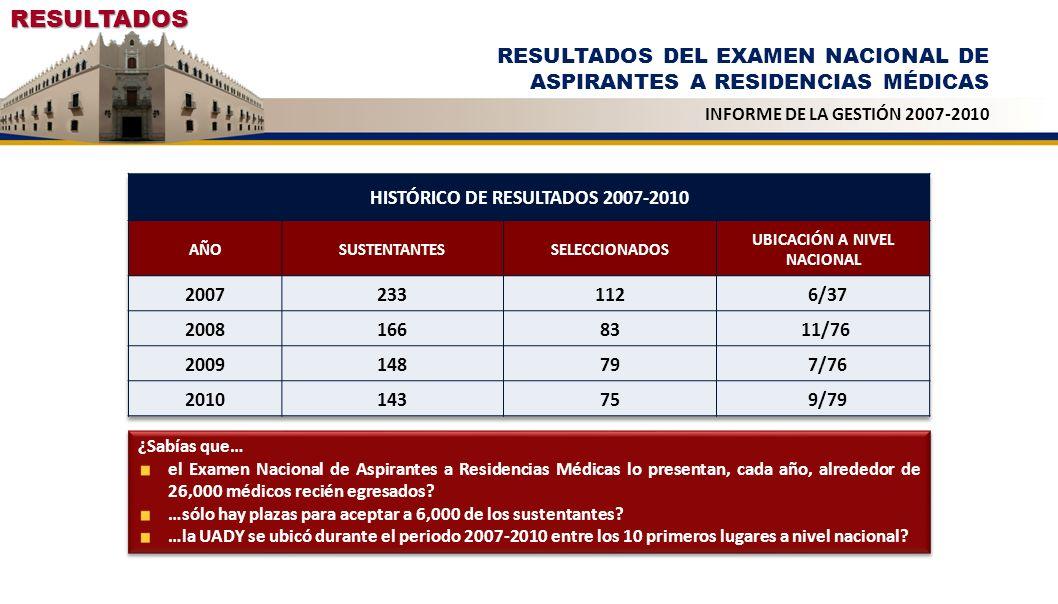RESULTADOS RESULTADOS DEL EXAMEN NACIONAL DE ASPIRANTES A RESIDENCIAS MÉDICAS INFORME DE LA GESTIÓN 2007-2010 ¿Sabías que… el Examen Nacional de Aspir