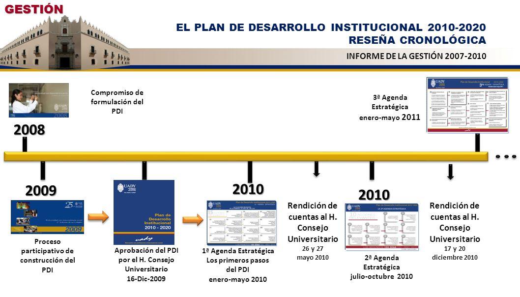 2008 2010 Compromiso de formulación del PDI Proceso participativo de construcción del PDI Aprobación del PDI por el H. Consejo Universitario 16-Dic-20