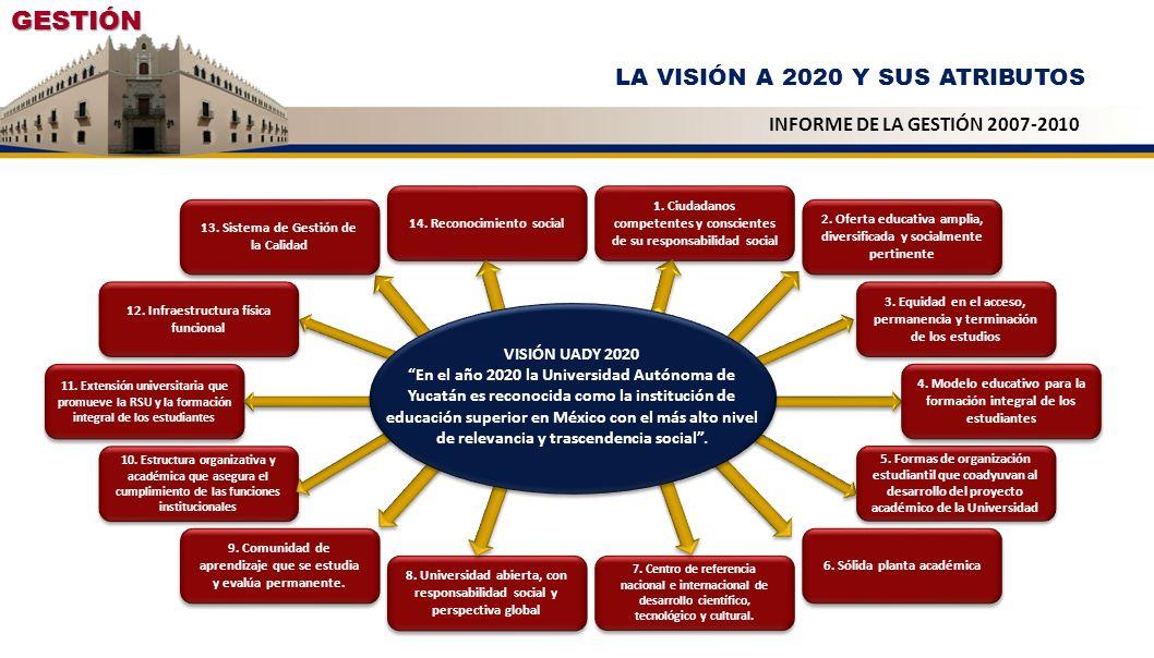 GESTIÓN LOS PROGRAMAS INSTITUCIONALES PRIORITARIOS INFORME DE LA GESTIÓN 2007-2010 Programa Integrador Responsabilidad Social Universitaria 1 Actualización, Ampliación y Diversificación de la Oferta Educativa UADY Programas Institucionales Prioritarios PDI 2010-2020 ATRIBUTOS PDI 2010-2020 ATRIBUTOS 2 Fortalecimiento del Bachillerato 3 Actualización del Modelo Educativo 4 Apoyo al Desarrollo Integral de los Estudiantes 6 Conformación y desarrollo del Sistema de Posgrado e Investigación 9 Internacionaliz ación de las Funciones Universitarias 10 Gestión del Medio Ambiente 8 Aseguramiento de la Pertinencia y Calidad de las Funciones Institucionales 12 Articulación y Consolidación de las Escuelas Preparatorias, Facultades, Campus, Unidades Multidisciplinarias, Unidad Académica con Interacción Comunitaria y del Centro de Investigaciones 14 Buen Gobierno 3 Actualización del Modelo Educativo 5 Fortalecimiento de la Planta Académica y de los Cuerpos Académicos 7 Revaloración de la Extensión Universitaria 9 Internacionalización de las Funciones Universitarias 13 Atención Integral al Personal 11 Gestión Responsable de la Infraestructura Institucional 15 Comunicación Estratégica Responsable