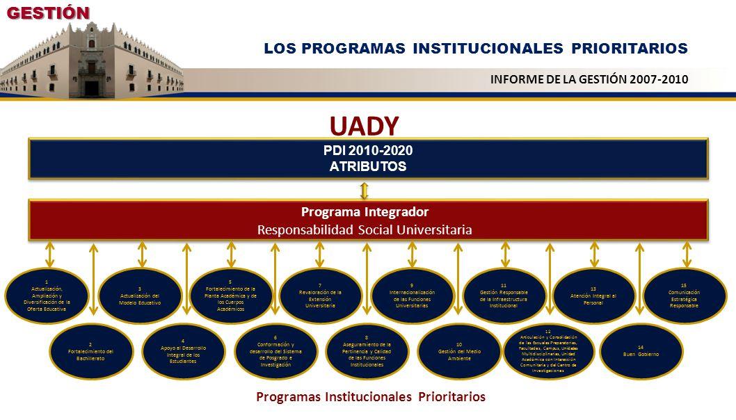 GESTIÓN LOS PROGRAMAS INSTITUCIONALES PRIORITARIOS INFORME DE LA GESTIÓN 2007-2010 Programa Integrador Responsabilidad Social Universitaria 1 Actualiz