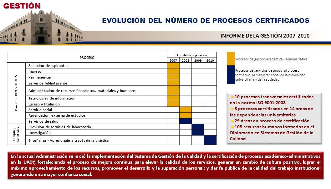 GESTIÓN EVOLUCIÓN DEL NÚMERO DE PROCESOS CERTIFICADOS INFORME DE LA GESTIÓN 2007-2010 Procesos de gestión académica - administrativa Procesos de servi