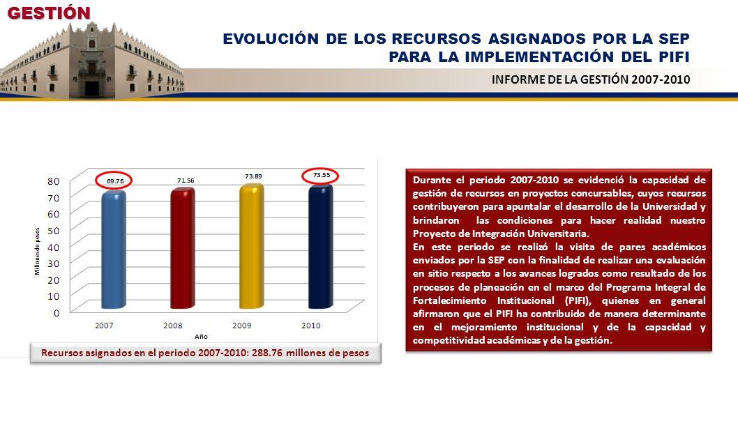 GESTIÓN EVOLUCIÓN DE LOS RECURSOS ASIGNADOS POR LA SEP PARA LA IMPLEMENTACIÓN DEL PIFI INFORME DE LA GESTIÓN 2007-2010 Recursos asignados en el period