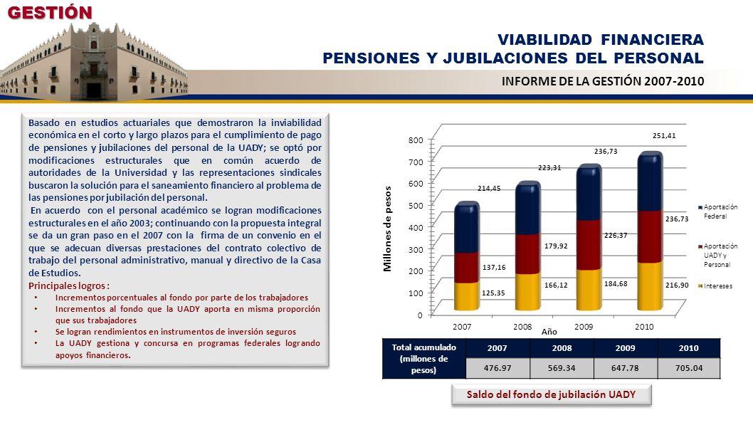GESTIÓN VIABILIDAD FINANCIERA PENSIONES Y JUBILACIONES DEL PERSONAL INFORME DE LA GESTIÓN 2007-2010 EFECTOS DE LA REFORMA ESTRUCTURAL AL REGIMEN DE PENSIONES POR JUBILACIÓN MONTO DE LAS OBLIGACIONES LABORALES ANTES Y DESPUÉS DE LA REFORMA MILLONES DE PESOS ANTESDESPUÉSAHORROPORCENTAJE ACADÉMICOS$ 10,790.40$ 6,368.70$ 4,421.7041% ADMINISTRATIVOS$ 2,318.80$ 1,387.70$ 931.1040% DIRECTIVOS Y CONFIANZA$ 2,434.10$ 1,506.00$ 927.5038% TOTAL$ 15,543.30$ 9,263.00$ 6,280.3040% EFECTOS DE LA REFORMA ESTRUCTURAL AL RÉGIMEN DE PENSIONES POR JUBILACIÓN MONTO DE LAS OBLIGACIONES LABORALES ANTES Y DESPUÉS DE LA REFORMA SUFICIENCIA DEL FONDO DE JUBILACIONES ANTES Y DESPUÉS DE LA REFORMA * INCLUYENDO SOLAMENTE NUEVOS JUBILADOS VIABILIDAD FINANCIERA EN AÑOS* ANTESDESPUÉSINCREMENTO ACADÉMICOS31512 ADMINISTRATIVOS21311 DIRECTIVOS Y CONFIANZA21311