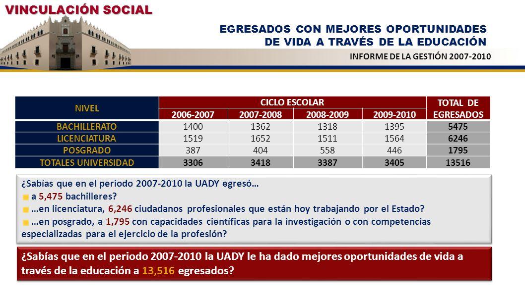VINCULACIÓN SOCIAL NIVEL CICLO ESCOLAR TOTAL DE EGRESADOS 2006-20072007-20082008-20092009-2010 BACHILLERATO14001362131813955475 LICENCIATURA1519165215